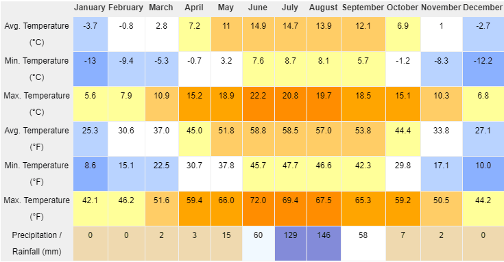 Shigatse Weather and Climate by Month